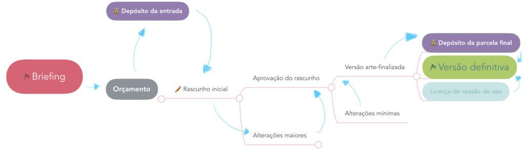 fluxograma simplificado das etapas descritas abaixo
